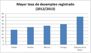 TALAVERA-MAYOR-TASA-DESEMPLEO-REGISTRADO