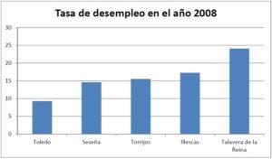 TALAVERA-TASA-DESEMPLEO-2008